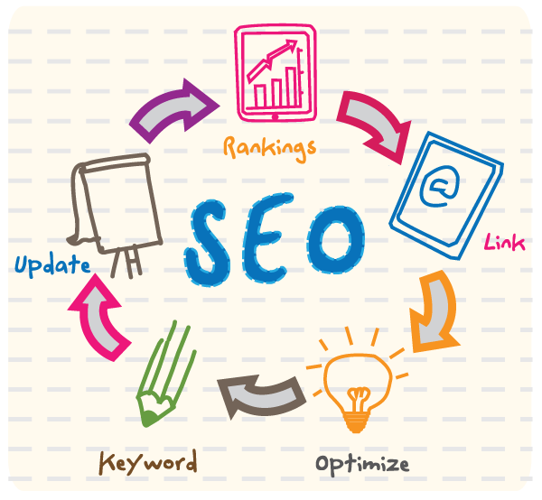 Essential Aspects to Know About Search Engine Marketing